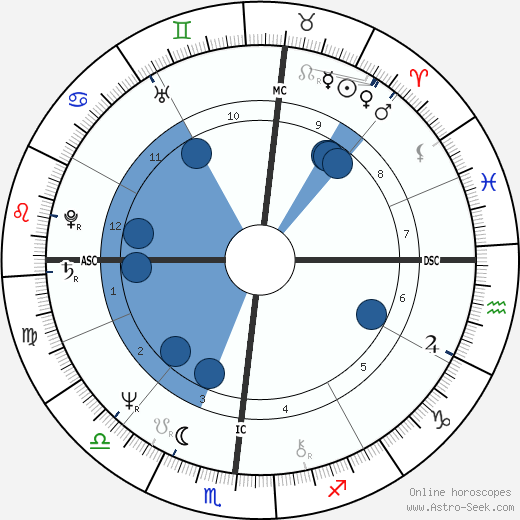 Jay Crouse wikipedia, horoscope, astrology, instagram