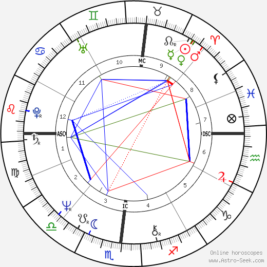 Jay Crouse день рождения гороскоп, Jay Crouse Натальная карта онлайн