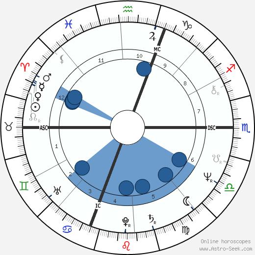 Jean Pierre Bastiat wikipedia, horoscope, astrology, instagram