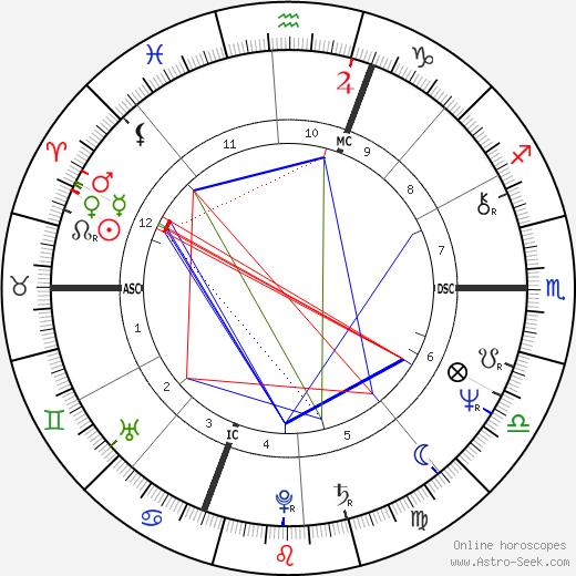 Jean Pierre Bastiat tema natale, oroscopo, Jean Pierre Bastiat oroscopi gratuiti, astrologia