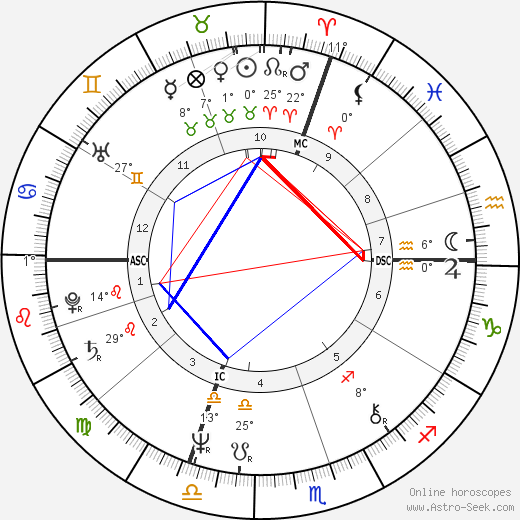 Jessica Lange birth chart, biography, wikipedia 2018, 2019