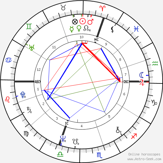 Jessica Lange astro natal birth chart, Jessica Lange horoscope, astrology