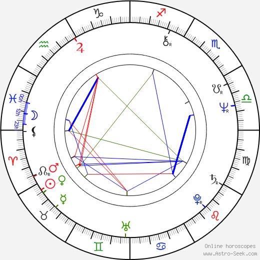 Jiří Čapka birth chart, Jiří Čapka astro natal horoscope, astrology