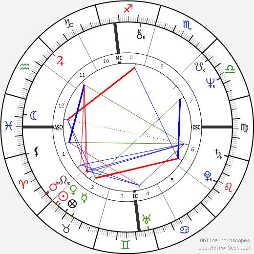 Джойс Девитт Joyce DeWitt день рождения гороскоп, Joyce DeWitt Натальная карта онлайн