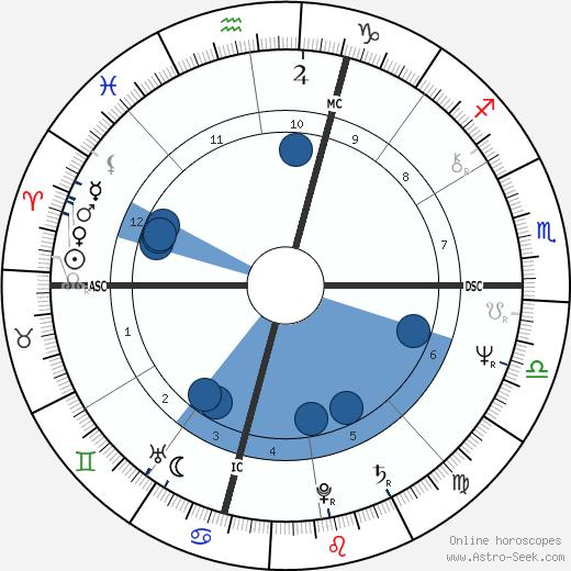 Judith Resnik wikipedia, horoscope, astrology, instagram