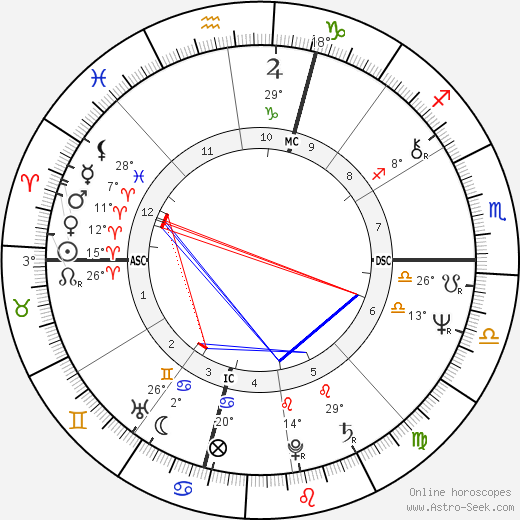 Judith Resnik birth chart, biography, wikipedia 2019, 2020