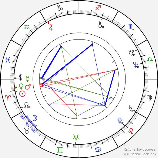 Juhani Teräsvuori astro natal birth chart, Juhani Teräsvuori horoscope, astrology