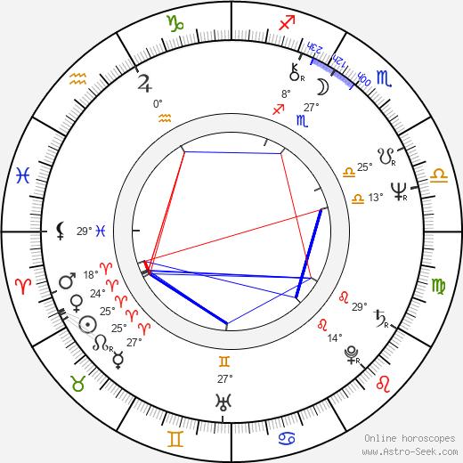 Kadir Inanir birth chart, biography, wikipedia 2019, 2020