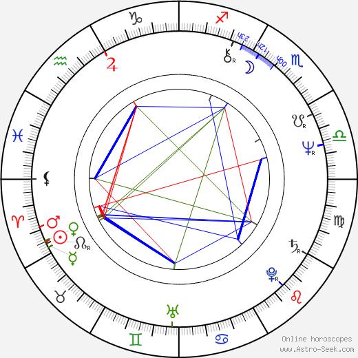 Kadir Inanir astro natal birth chart, Kadir Inanir horoscope, astrology