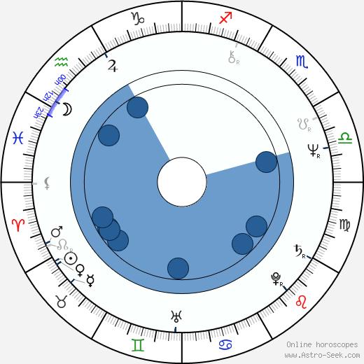 Kanerva Cederström wikipedia, horoscope, astrology, instagram