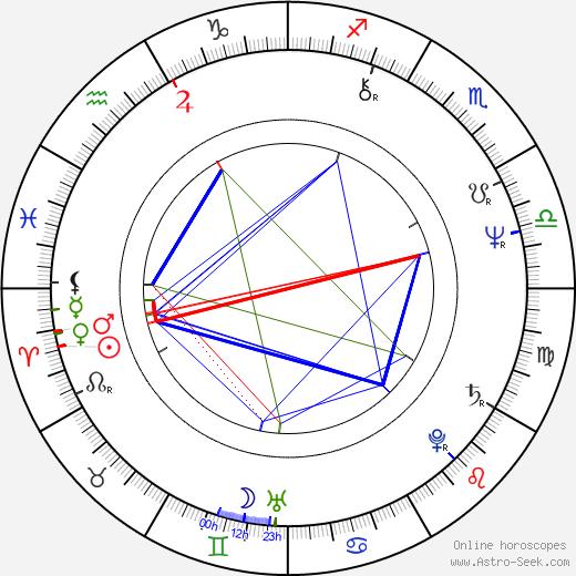 Klaus-Dieter Klebsch birth chart, Klaus-Dieter Klebsch astro natal horoscope, astrology