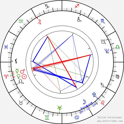 Ladislava Zelenková tema natale, oroscopo, Ladislava Zelenková oroscopi gratuiti, astrologia