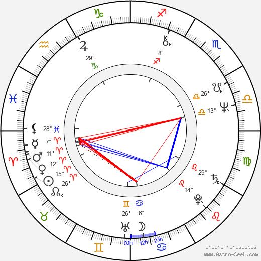 Larry J. Franco birth chart, biography, wikipedia 2020, 2021