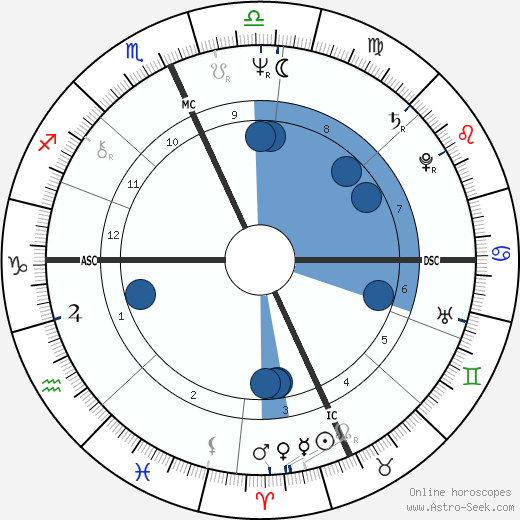 Linda Carbonetta wikipedia, horoscope, astrology, instagram