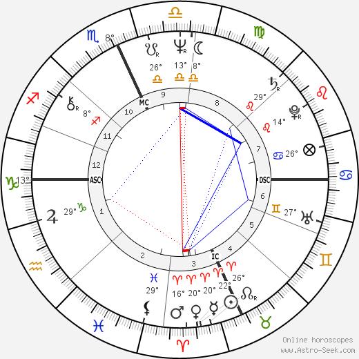 Linda Carbonetta birth chart, biography, wikipedia 2020, 2021