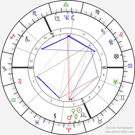Linda Carbonetta birth chart, Linda Carbonetta astro natal horoscope, astrology
