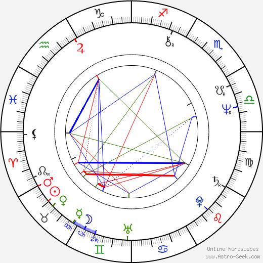 Малини Фонсека Malini Fonseka день рождения гороскоп, Malini Fonseka Натальная карта онлайн