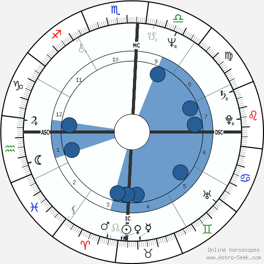 Maria Alcina wikipedia, horoscope, astrology, instagram