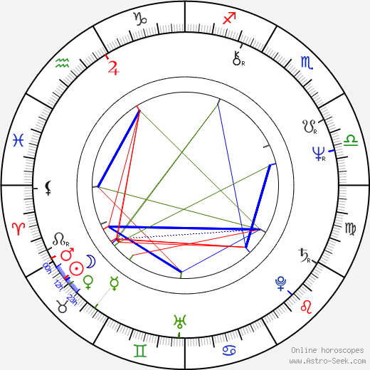 Marie Spurná birth chart, Marie Spurná astro natal horoscope, astrology