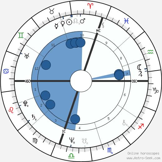 Massimo D'alema wikipedia, horoscope, astrology, instagram