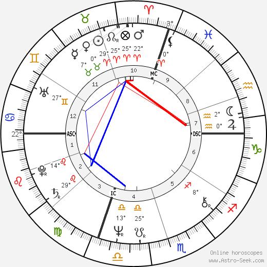 Massimo D'alema birth chart, biography, wikipedia 2018, 2019
