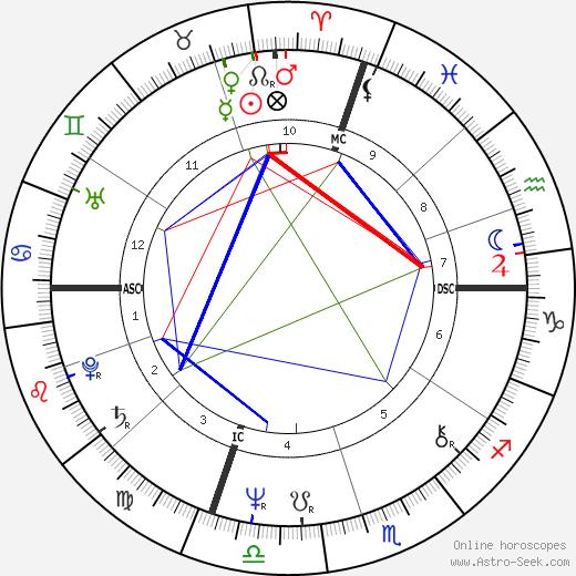 Massimo D'alema astro natal birth chart, Massimo D'alema horoscope, astrology