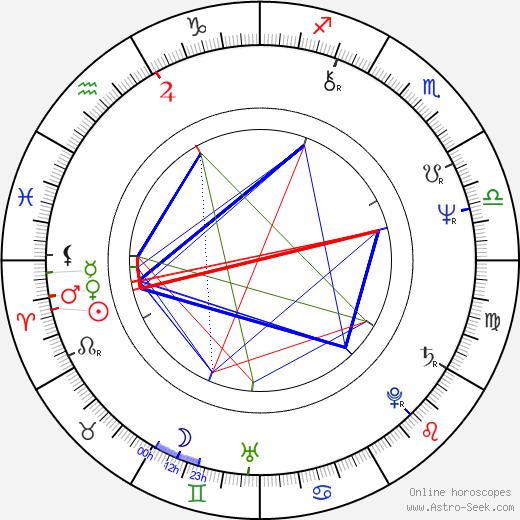 Max Rüdlinger день рождения гороскоп, Max Rüdlinger Натальная карта онлайн