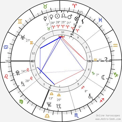 Michael Levinas birth chart, biography, wikipedia 2020, 2021