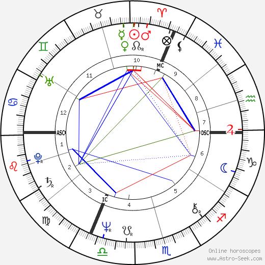 Michael Levinas birth chart, Michael Levinas astro natal horoscope, astrology