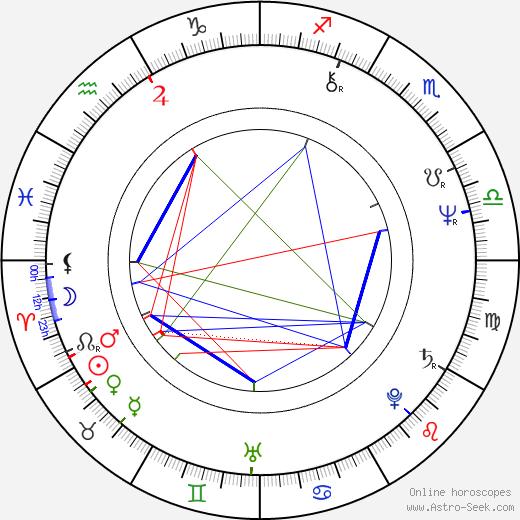 Morio Kazama astro natal birth chart, Morio Kazama horoscope, astrology