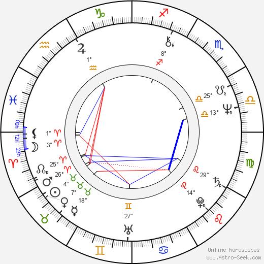 Nicholas Kendall birth chart, biography, wikipedia 2020, 2021