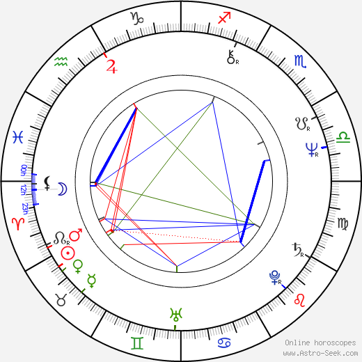 Nicholas Kendall birth chart, Nicholas Kendall astro natal horoscope, astrology