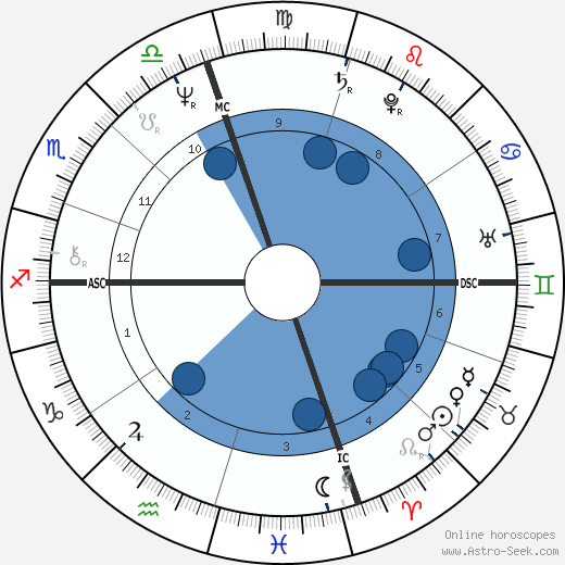 Nicola Grausco wikipedia, horoscope, astrology, instagram