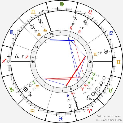 Nicola Grausco birth chart, biography, wikipedia 2019, 2020