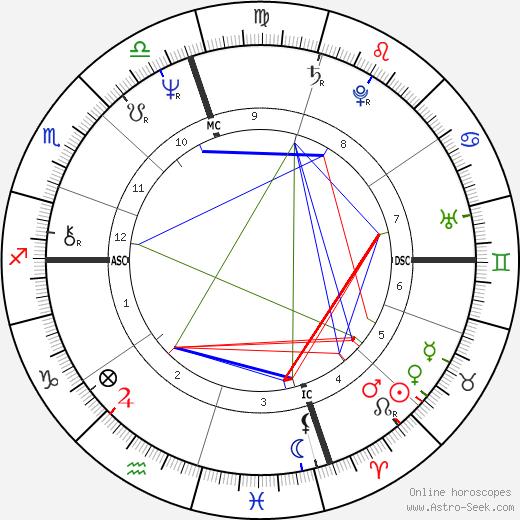 Nicola Grausco birth chart, Nicola Grausco astro natal horoscope, astrology