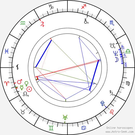 Ota Jirák день рождения гороскоп, Ota Jirák Натальная карта онлайн