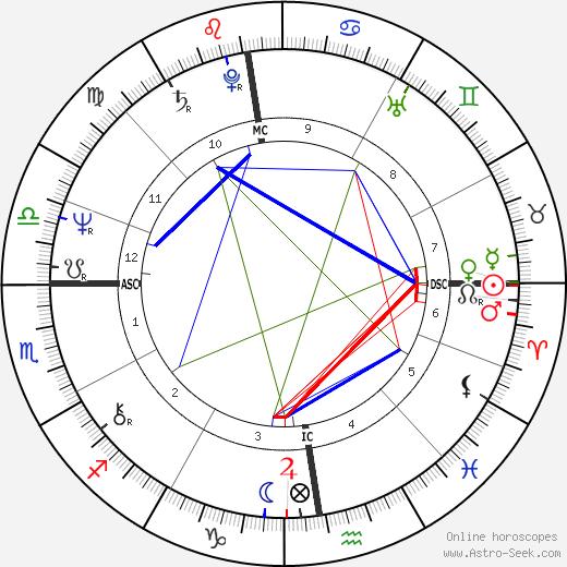 Палома Пикассо Paloma Picasso день рождения гороскоп, Paloma Picasso Натальная карта онлайн