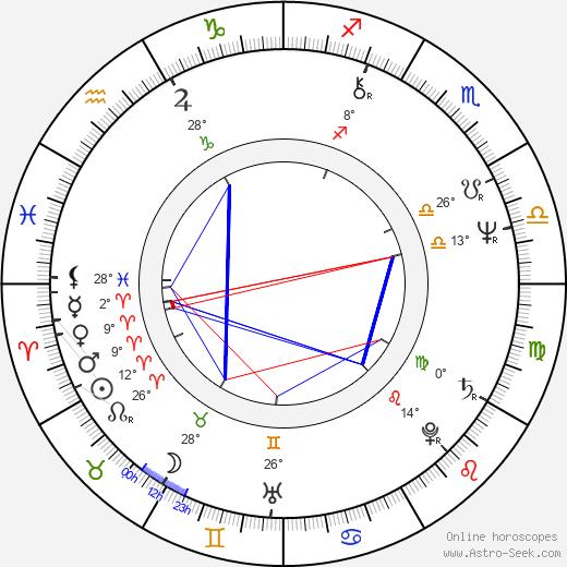 Pamela Reed birth chart, biography, wikipedia 2018, 2019