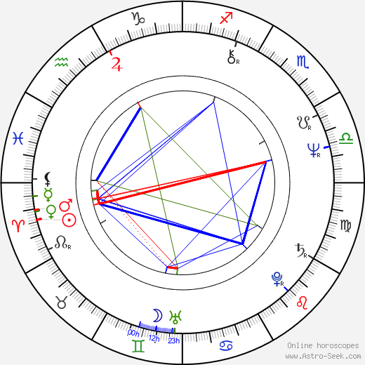 Parveen Babi astro natal birth chart, Parveen Babi horoscope, astrology