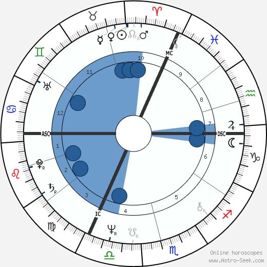 Patrick Buisson wikipedia, horoscope, astrology, instagram
