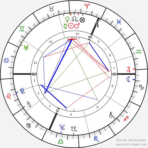 Patrick Buisson день рождения гороскоп, Patrick Buisson Натальная карта онлайн