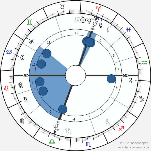 Patrick Hernandez wikipedia, horoscope, astrology, instagram
