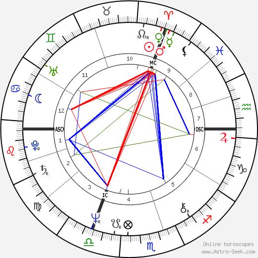 Патрик Эрнандес Patrick Hernandez день рождения гороскоп, Patrick Hernandez Натальная карта онлайн