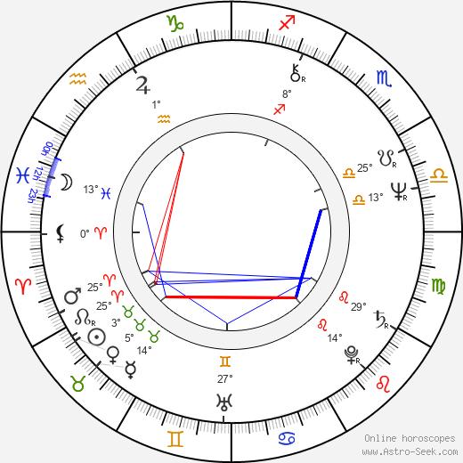 Paul Brickman birth chart, biography, wikipedia 2020, 2021