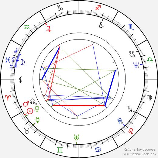Paul Brickman birth chart, Paul Brickman astro natal horoscope, astrology