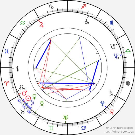 Paul Guilfoyle день рождения гороскоп, Paul Guilfoyle Натальная карта онлайн
