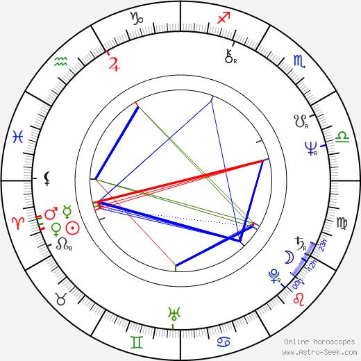 Rainer Klausmann tema natale, oroscopo, Rainer Klausmann oroscopi gratuiti, astrologia