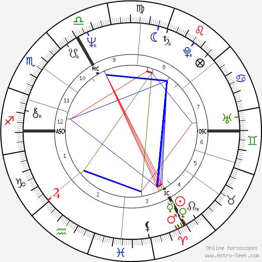 Rémy Bricka tema natale, oroscopo, Rémy Bricka oroscopi gratuiti, astrologia