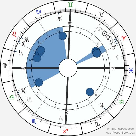Richard Smoot wikipedia, horoscope, astrology, instagram