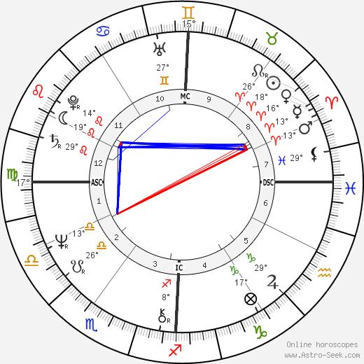 Richard Smoot birth chart, biography, wikipedia 2019, 2020